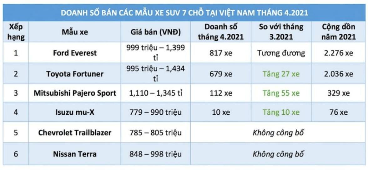 Hình ảnh thị phần SUV hạng trung tháng 4 năm 2021