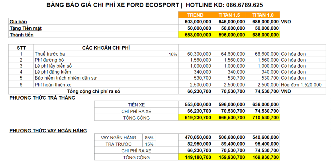 Hình ảnh báo giá lăn bánh Ford Ecosport