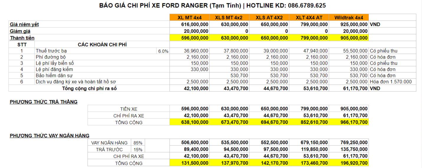 Hình ảnh bảng báo giá lăn bánh Ford Ranger
