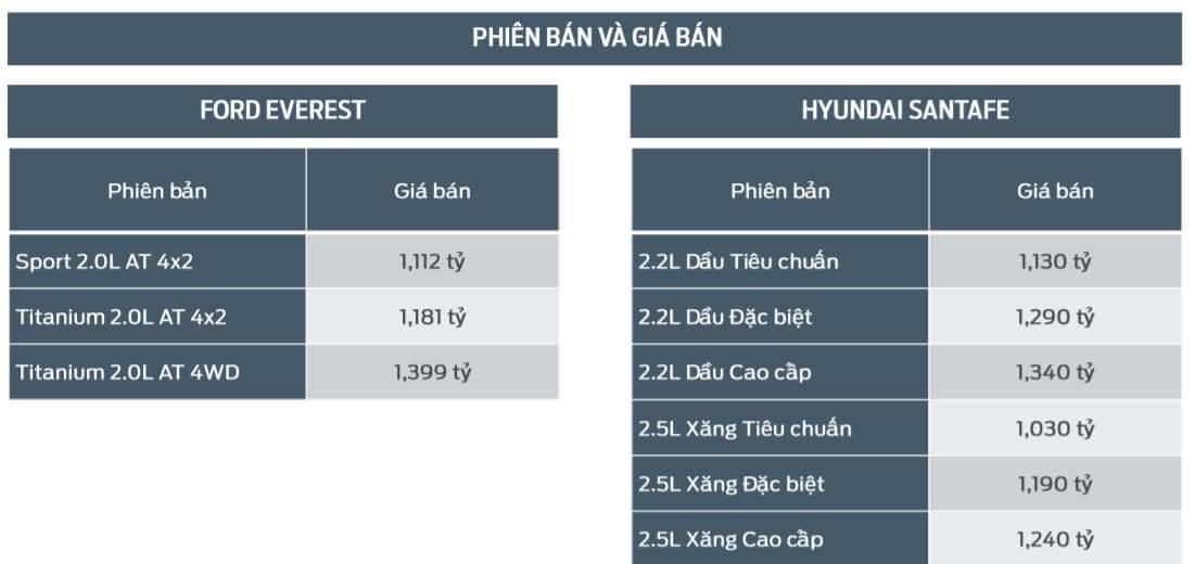 Bảng giá các phiên bản Ford Everest và Hyundai Santafe