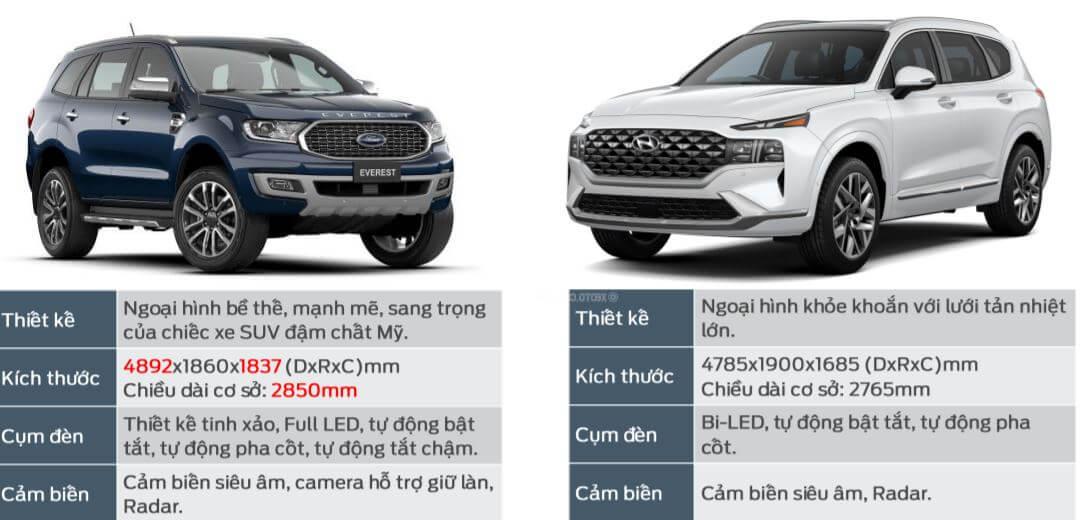 So sánh thiết kế tổng quan Ford Everest và Hyundai Santafe