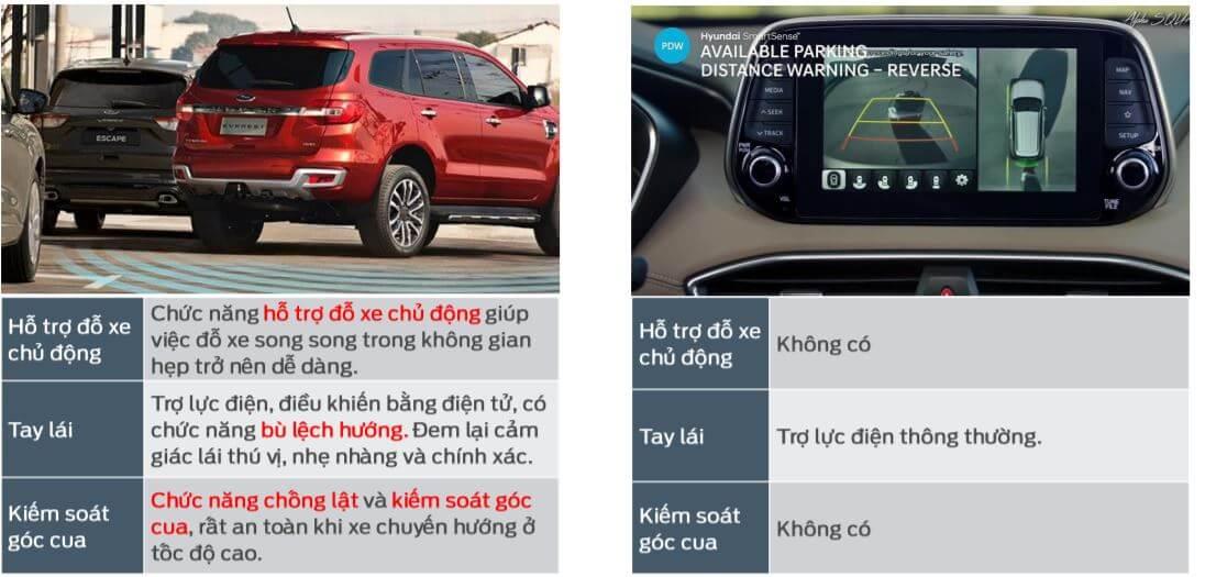 So sánh Ford Everest và Hyundai Santafe - Đánh giá chi tiết từ chuyên gia