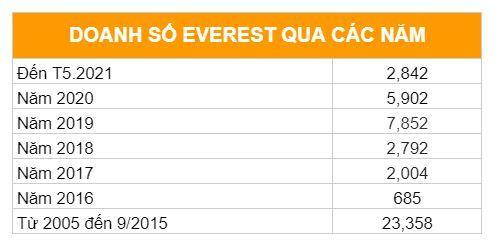 Doanh số xe Ford Everest qua các năm