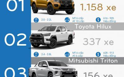 Thị phần bán tải tháng 9/2021: Ford Ranger lại tiếp tục đứng đầu