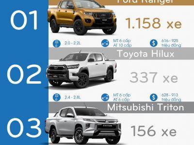 Hình ảnh thị phần bán tải Tháng 9/2021